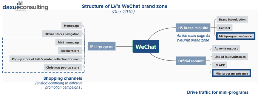 Daxue-Consulting-Louis-Vuitton-in-China-Structure-of-LV's-WeChat-brand-zone - Beauty Magic gr